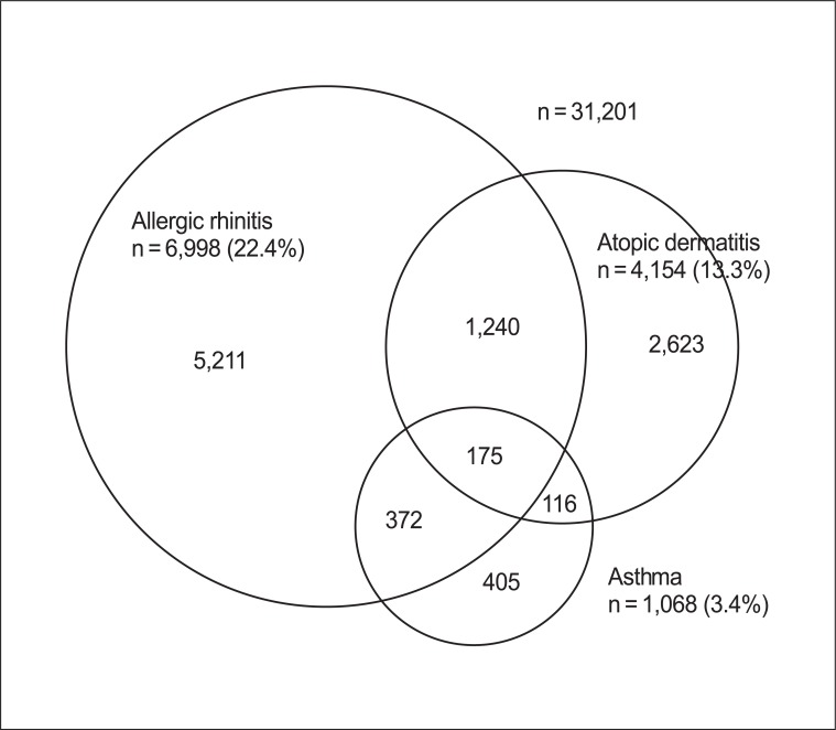 The Prevalence Of Atopic Dermatitis Asthma And Allergic Rhinitis