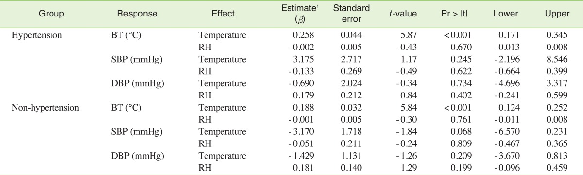 Effects Of Heat Wave On Body Temperature And Blood Pressure In The
